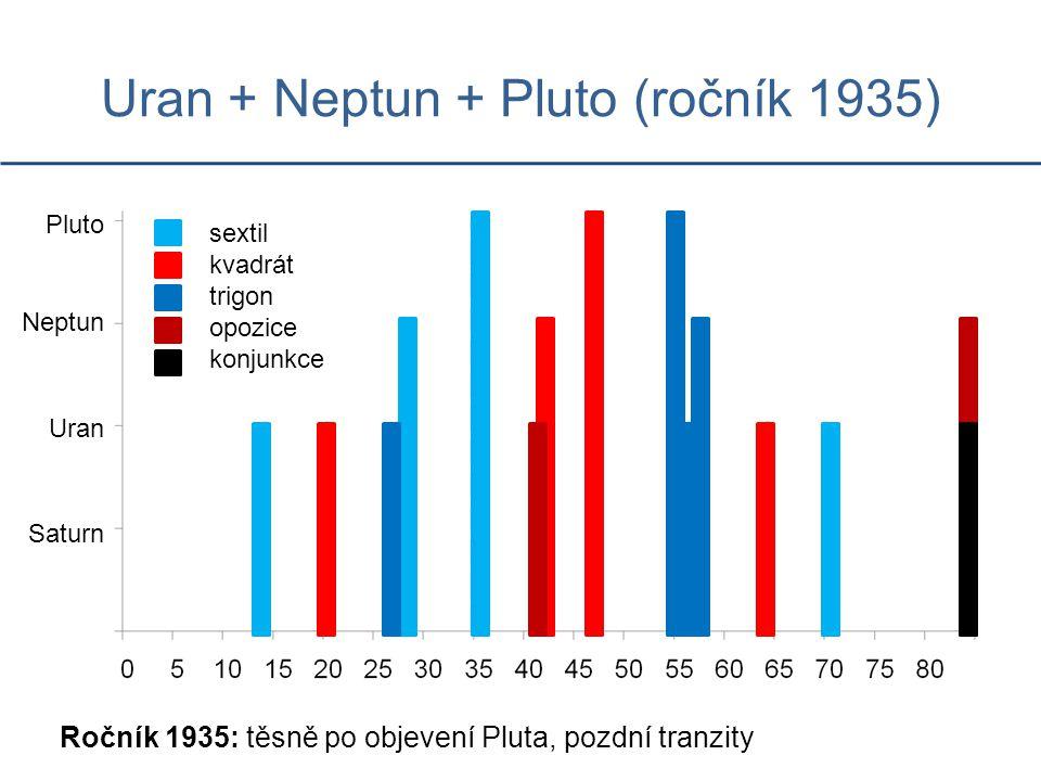 Uran + Neptun + Pluto (ročník 1935) Ročník 1935: těsně po objevení Pluta, pozdní tranzity Saturn Uran Neptun Pluto sextil kvadrát trigon opozice konjunkce