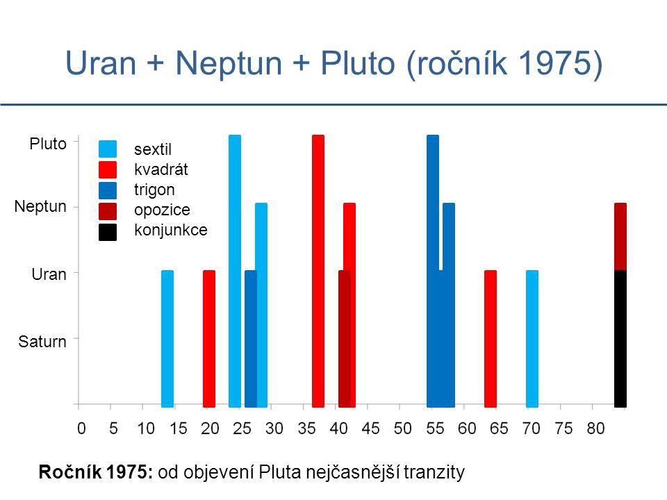 Uran + Neptun + Pluto (ročník 1975) Ročník 1975: od objevení Pluta nejčasnější tranzity Saturn Uran Neptun Pluto sextil kvadrát trigon opozice konjunkce