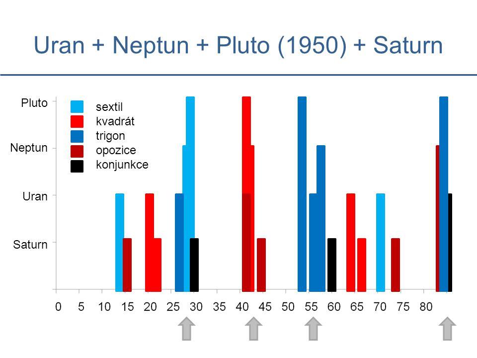 Uran + Neptun + Pluto (1950) + Saturn Saturn Uran Neptun Pluto sextil kvadrát trigon opozice konjunkce