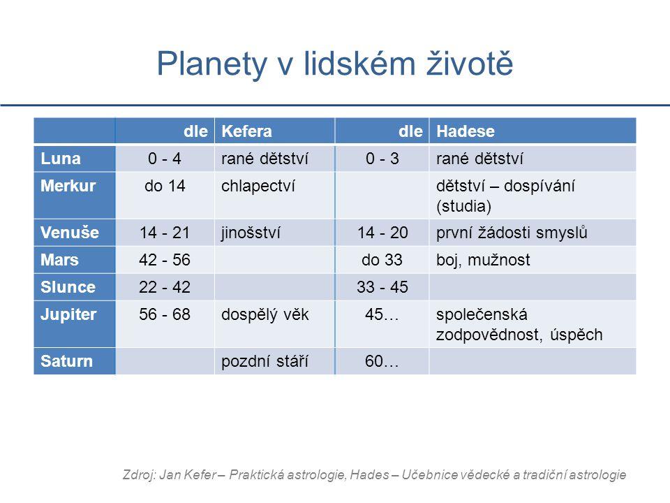 Planety v lidském životě dleKeferadleHadese Luna0 - 4rané dětství0 - 3rané dětství Merkurdo 14chlapectvídětství – dospívání (studia) Venuše14 - 21jinošství14 - 20první žádosti smyslů Mars42 - 56do 33boj, mužnost Slunce22 - 4233 - 45 Jupiter56 - 68dospělý věk45…společenská zodpovědnost, úspěch Saturnpozdní stáří60… Zdroj: Jan Kefer – Praktická astrologie, Hades – Učebnice vědecké a tradiční astrologie