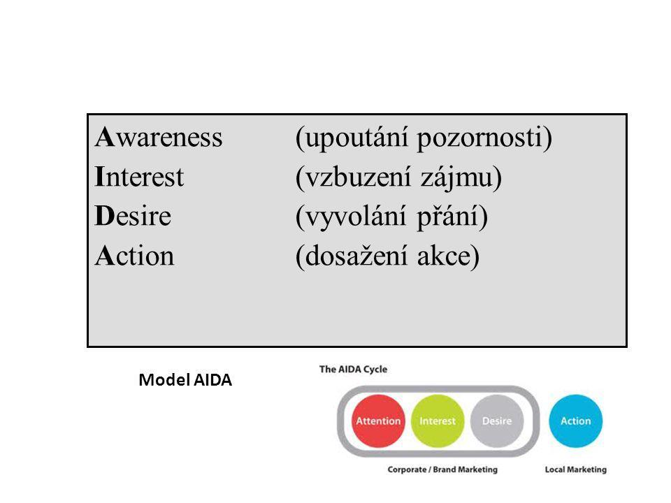 Model AIDA Awareness(upoutání pozornosti) Interest (vzbuzení zájmu) Desire (vyvolání přání) Action (dosažení akce)