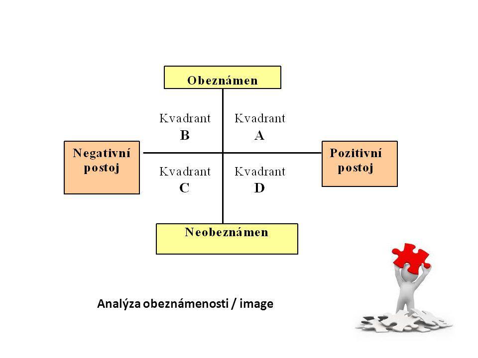 Analýza obeznámenosti / image