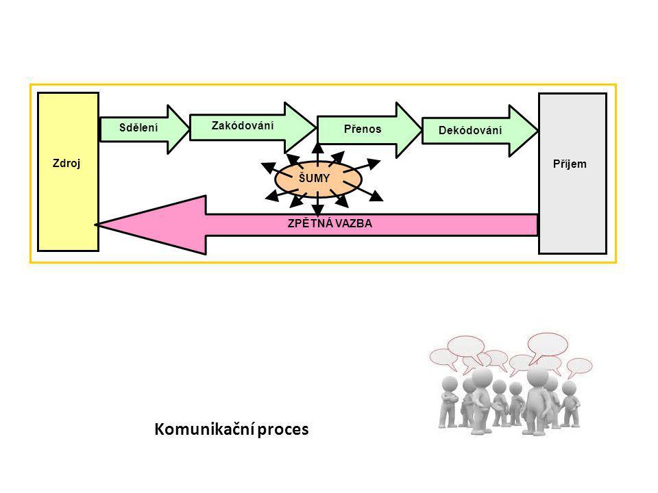 Komunikační proces Zdroj Příjem Sdělení Zakódování Přenos Dekódování ŠUMY ZPĚTNÁ VAZBA
