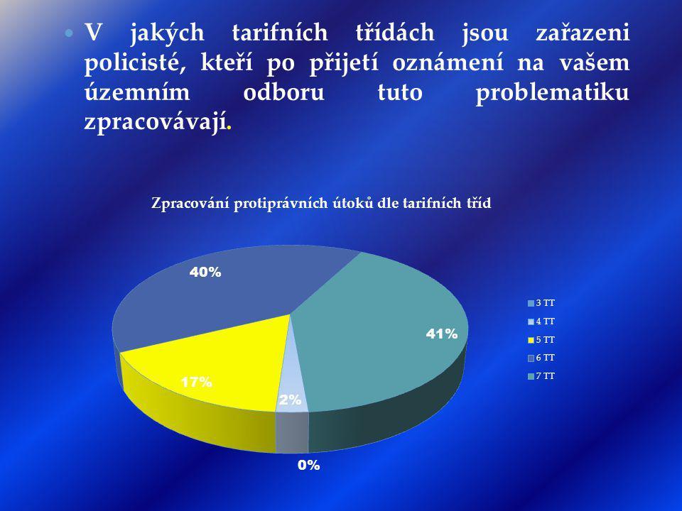 METODICKÝ POKYN (ŽÁDNÝ MP NEBYL VYTVOŘEN PP ANI KŘP) Metodika Brno Návrh výsledek VVÚ
