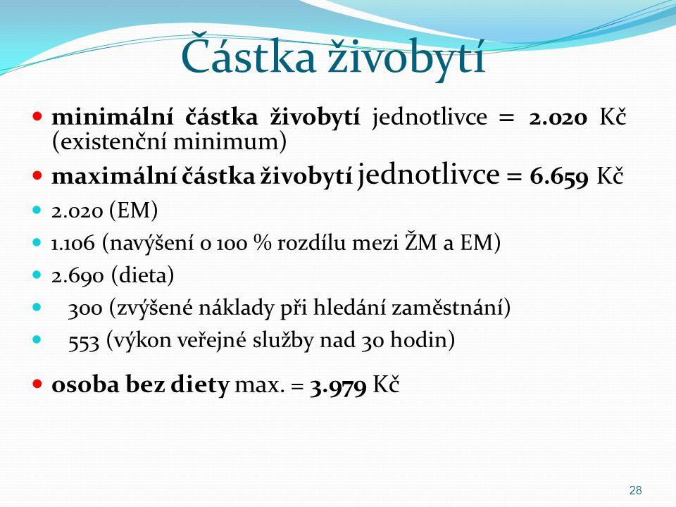 Částka živobytí minimální částka živobytí jednotlivce = 2.020 Kč (existenční minimum) maximální částka živobytí jednotlivce = 6.659 Kč 2.020 (EM) 1.10