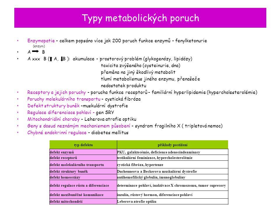 Typy metabolických poruch Enzymopatie - celkem popsáno více jak 200 poruch funkce enzymů - fenylketonurie (enzym) A B A xxx B ( A, B ): akumulace - pr