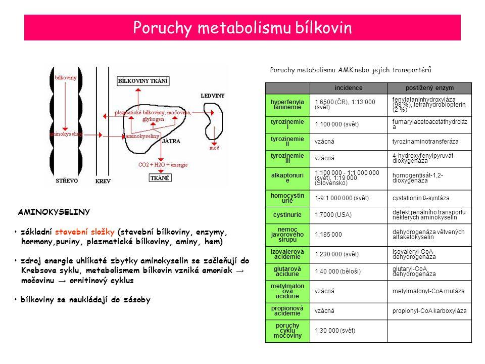 Poruchy metabolismu bílkovin AMINOKYSELINY základní stavební složky (stavební bílkoviny, enzymy, hormony,puriny, plazmatické bílkoviny, aminy, hem) zd