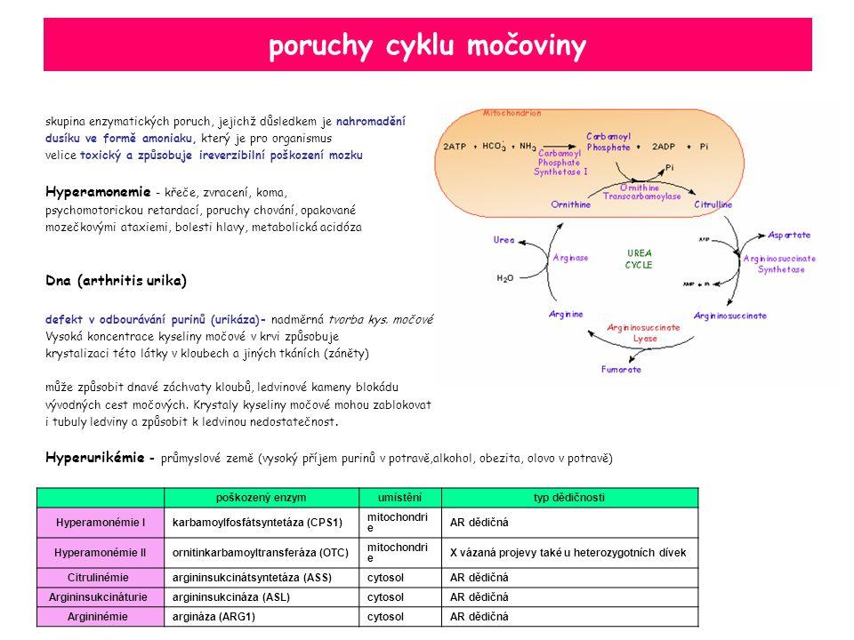 poruchy cyklu močoviny skupina enzymatických poruch, jejichž důsledkem je nahromadění dusíku ve formě amoniaku, který je pro organismus velice toxický