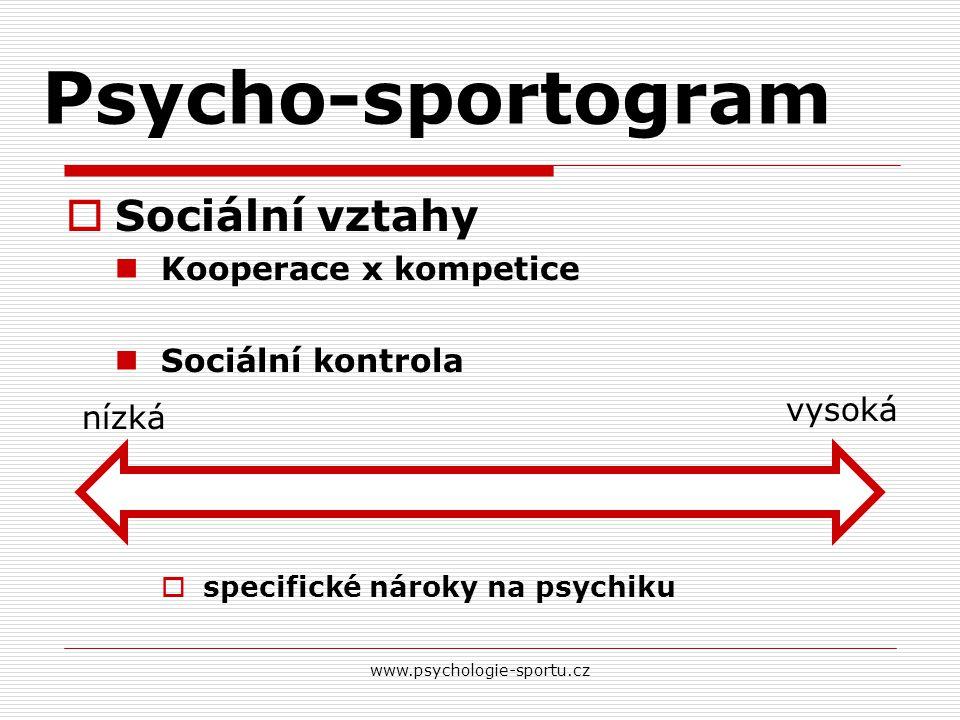 Psycho-sportogram  Sociální vztahy Kooperace x kompetice Sociální kontrola  specifické nároky na psychiku www.psychologie-sportu.cz nízká vysoká