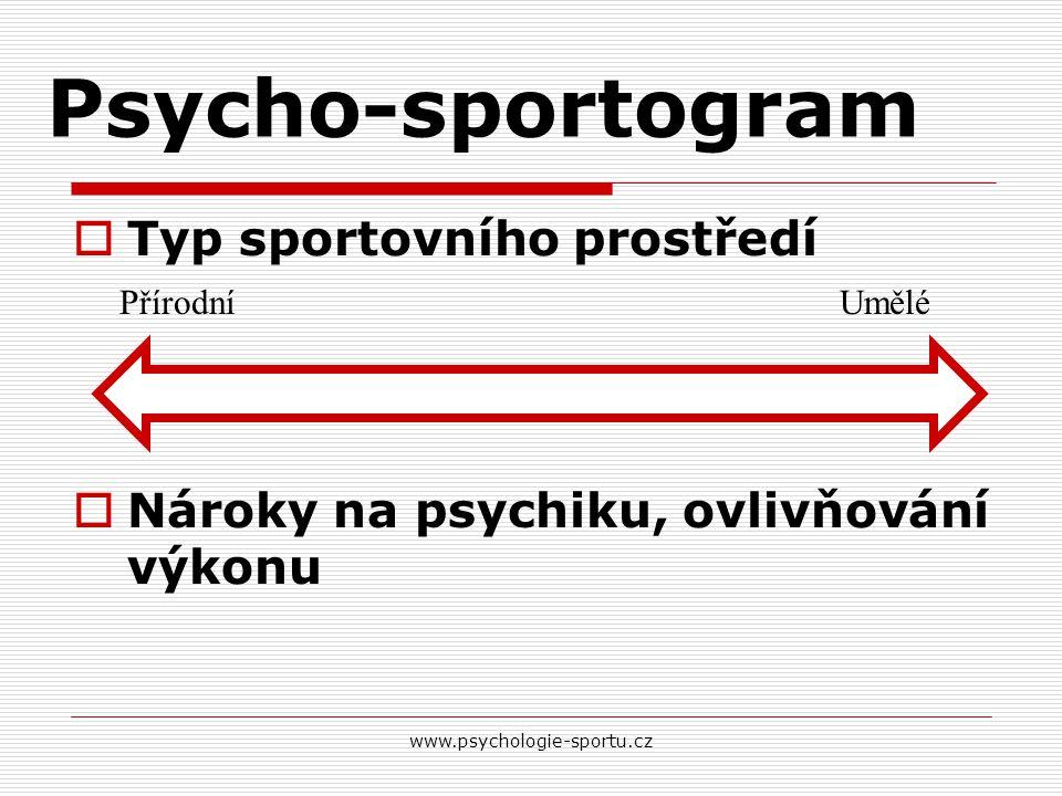 Psycho-sportogram  Typ sportovního prostředí  Nároky na psychiku, ovlivňování výkonu www.psychologie-sportu.cz PřírodníUmělé