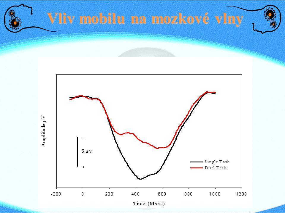 Vliv mobilu na mozkové vlny