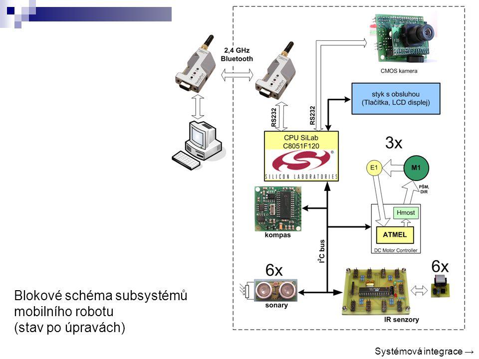 Blokové schéma subsystémů mobilního robotu (stav po úpravách) Systémová integrace →