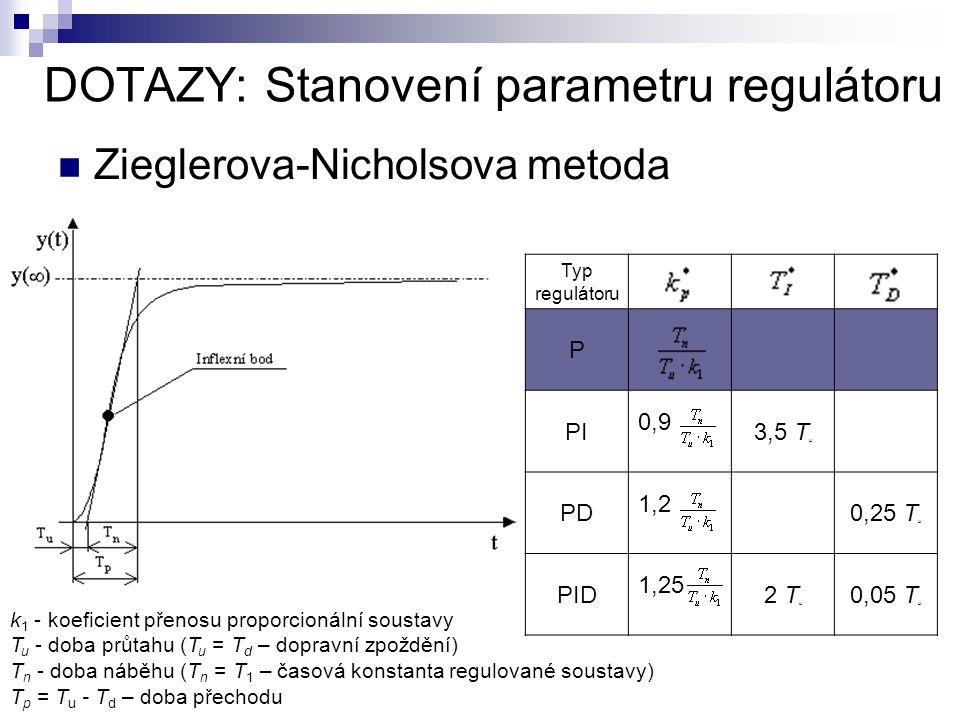 DOTAZY: Stanovení parametru regulátoru Zieglerova-Nicholsova metoda Typ regulátoru P PI 0,9 3,5 T u PD 1,2 0,25 T u PID 1,25 2 T u 0,05 T u k 1 - koeficient přenosu proporcionální soustavy T u - doba průtahu (T u = T d – dopravní zpoždění) T n - doba náběhu (T n = T 1 – časová konstanta regulované soustavy) T p = T u - T d – doba přechodu