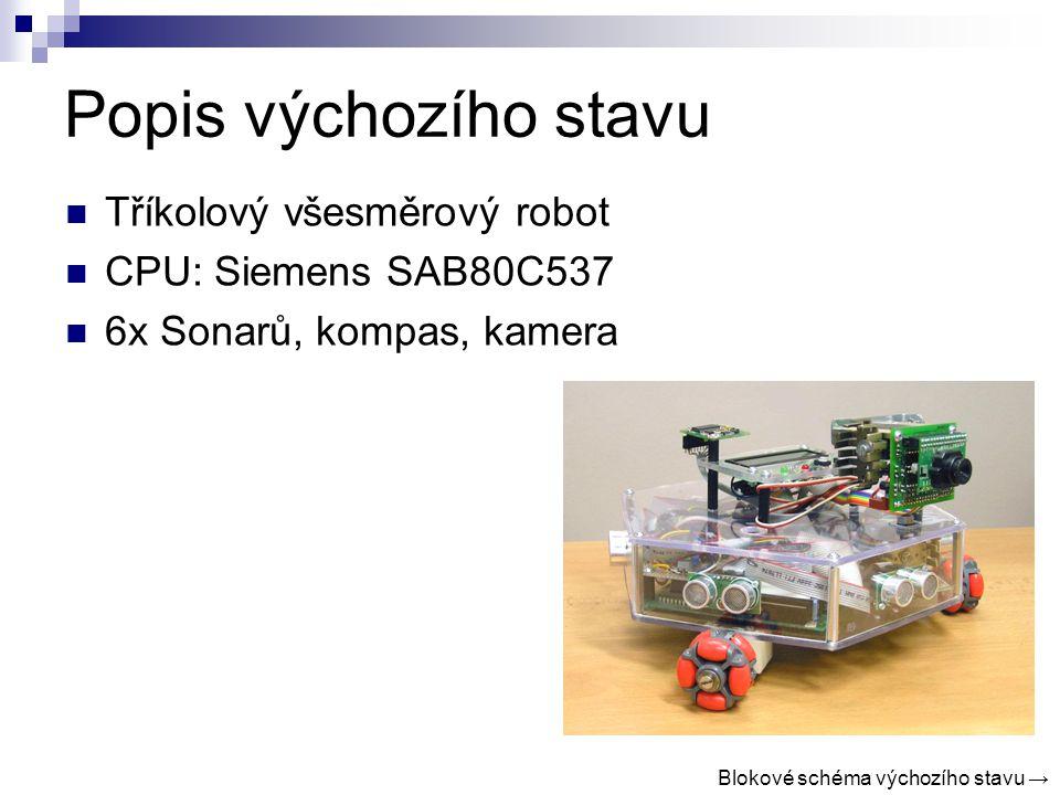 Popis výchozího stavu Tříkolový všesměrový robot CPU: Siemens SAB80C537 6x Sonarů, kompas, kamera Blokové schéma výchozího stavu →