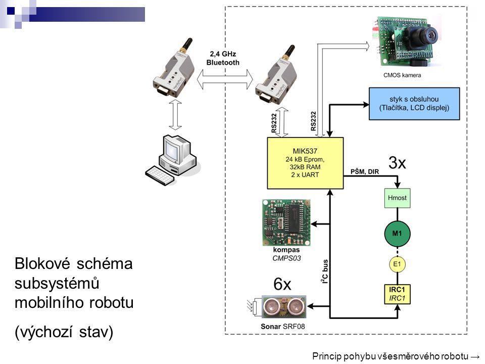 Blokové schéma subsystémů mobilního robotu (výchozí stav) Princip pohybu všesměrového robotu →