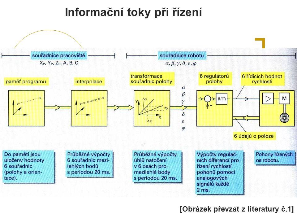 Informační toky při řízení [Obrázek převzat z literatury č.1]