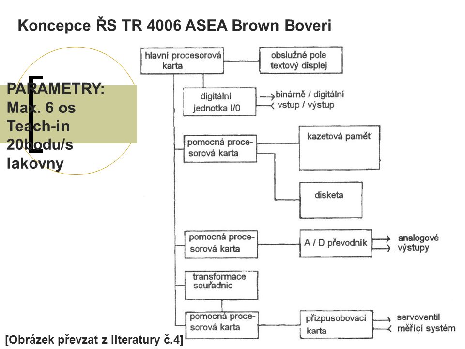 Koncepce ŘS TR 4006 ASEA Brown Boveri PARAMETRY: Max. 6 os Teach-in 20bodu/s lakovny [Obrázek převzat z literatury č.4]