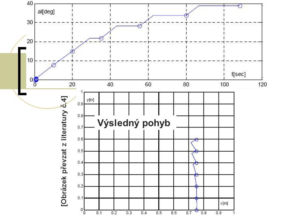 Situace  -0 o – nežádoucí poloha - 4 a 6 osa jsou souběžně k výsledné pozici, tj.