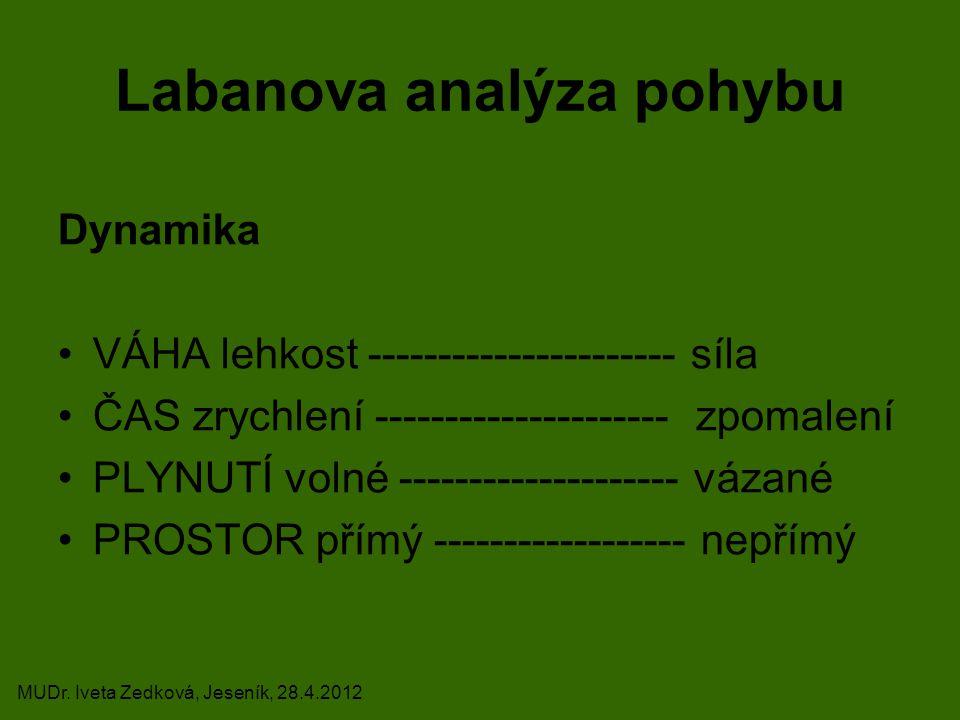 Labanova analýza pohybu Dynamika VÁHA lehkost ---------------------- síla ČAS zrychlení --------------------- zpomalení PLYNUTÍ volné ----------------