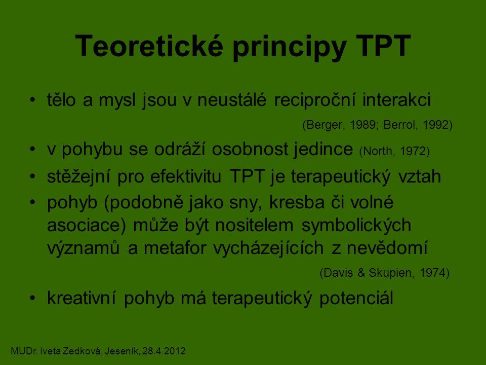 Teoretické principy TPT tělo a mysl jsou v neustálé reciproční interakci (Berger, 1989; Berrol, 1992) v pohybu se odráží osobnost jedince (North, 1972) stěžejní pro efektivitu TPT je terapeutický vztah pohyb (podobně jako sny, kresba či volné asociace) může být nositelem symbolických významů a metafor vycházejících z nevědomí (Davis & Skupien, 1974) kreativní pohyb má terapeutický potenciál MUDr.