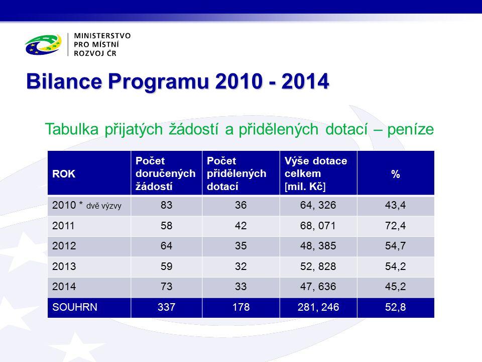 Tabulka přijatých žádostí a přidělených dotací – peníze Bilance Programu 2010 - 2014 ROK Počet doručených žádostí Počet přidělených dotací Výše dotace celkem [mil.
