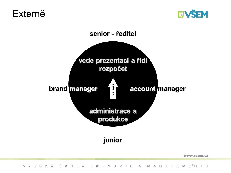 113 brand manager junior senior - ředitel account manager vede prezentaci a řídí rozpočet administrace a produkce kariéra Externě