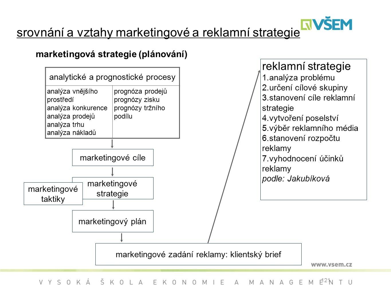 121 srovnání a vztahy marketingové a reklamní strategie marketingová strategie (plánování) analytické a prognostické procesy analýza vnějšího prostředí analýza konkurence analýza prodejů analýza trhu analýza nákladů prognóza prodejů prognózy zisku prognózy tržního podílu reklamní strategie 1.analýza problému 2.určení cílové skupiny 3.stanovení cíle reklamní strategie 4.vytvoření poselství 5.výběr reklamního média 6.stanovení rozpočtu reklamy 7.vyhodnocení účinků reklamy podle: Jakubíková marketingové cíle marketingové strategie marketingové taktiky marketingový plán marketingové zadání reklamy: klientský brief