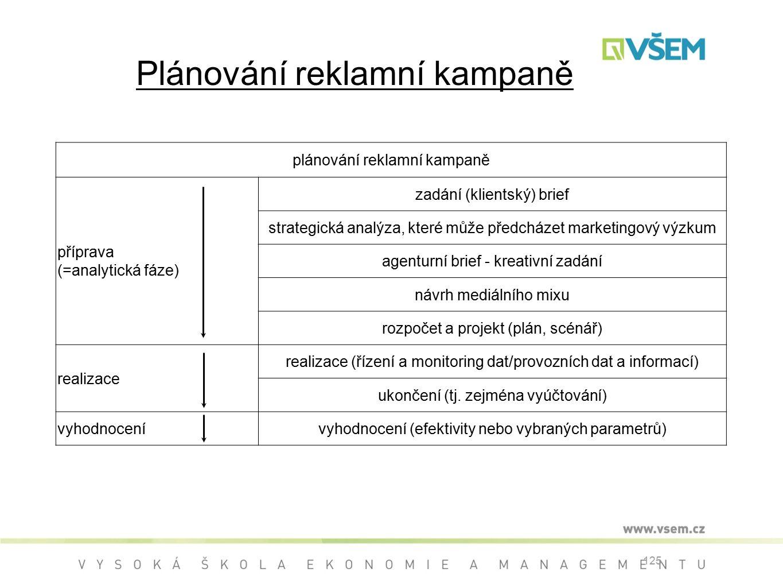 125 plánování reklamní kampaně příprava (=analytická fáze) zadání (klientský) brief strategická analýza, které může předcházet marketingový výzkum agenturní brief - kreativní zadání návrh mediálního mixu rozpočet a projekt (plán, scénář) realizace realizace (řízení a monitoring dat/provozních dat a informací) ukončení (tj.