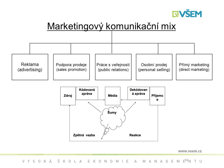 59 Marketingový komunikační mix Reklama (advertising) Podpora prodeje (sales promotion) Práce s veřejností (public relations) Osobní prodej (personal selling) Přímý marketing (direct marketing)