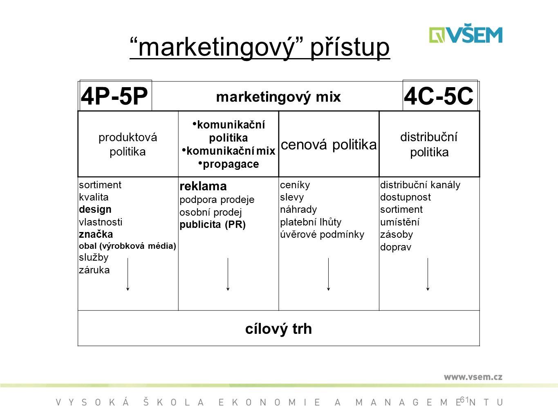 61 marketingový mix produktová politika komunikační politika komunikační mix propagace cenová politika distribuční politika sortiment kvalita design vlastnosti značka obal (výrobková média) služby záruka reklama podpora prodeje osobní prodej publicita (PR) ceníky slevy náhrady platební lhůty úvěrové podmínky distribuční kanály dostupnost sortiment umístění zásoby doprav cílový trh 4P-5P4C-5C marketingový přístup