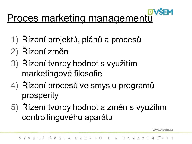 1)Řízení projektů, plánů a procesů 2)Řízení změn 3)Řízení tvorby hodnot s využitím marketingové filosofie 4)Řízení procesů ve smyslu programů prosperity 5)Řízení tvorby hodnot a změn s využitím controllingového aparátu 72 Proces marketing managementu