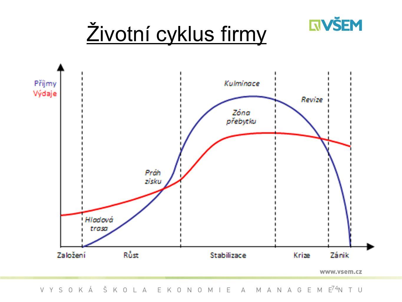 Životní cyklus firmy 74
