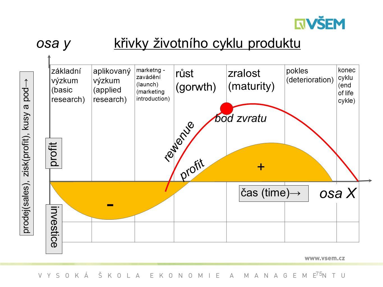 75 křivky životního cyklu produktu základní výzkum (basic research) aplikovaný výzkum (applied research) marketng - zavádění (launch) (marketing introduction) růst (gorwth) zralost (maturity) pokles (deterioration) konec cyklu (end of life cykle) + - profit bod zvratu rewenue čas (time)→ prodej(sales), zisk(profit), kusy a pod→ investice profit osa X osa y