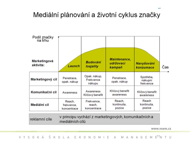 77 reklamní cíle v principu vychází z marketingových, komunikačních a mediálních cílů