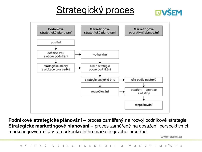 Strategický proces 82 Podnikové strategické plánování – proces zaměřený na rozvoj podnikové strategie Strategické marketingové plánování – proces zaměřený na dosažení perspektivních marketingových cílů v rámci konkrétního marketingového prostředí