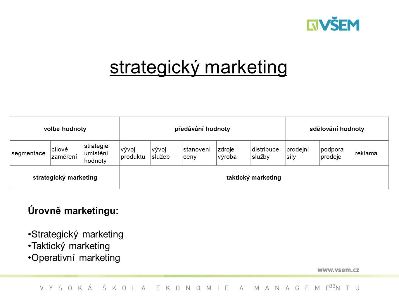83 strategický marketing volba hodnotypředávání hodnotysdělování hodnoty segmentace cílové zaměření strategie umístění hodnoty vývoj produktu vývoj služeb stanovení ceny zdroje výroba distribuce služby prodejní síly podpora prodeje reklama strategický marketingtaktický marketing Úrovně marketingu: Strategický marketing Taktický marketing Operativní marketing