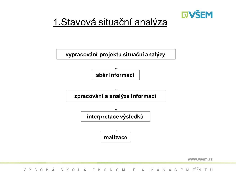 87 1.Stavová situační analýza vypracování projektu situační analýzy sběr informací zpracování a analýza informací interpretace výsledků realizace