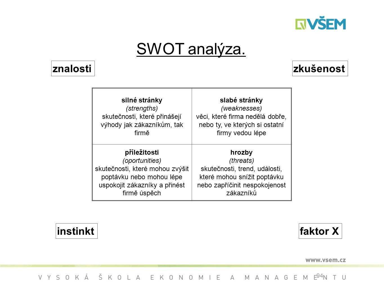 94 SWOT analýza.