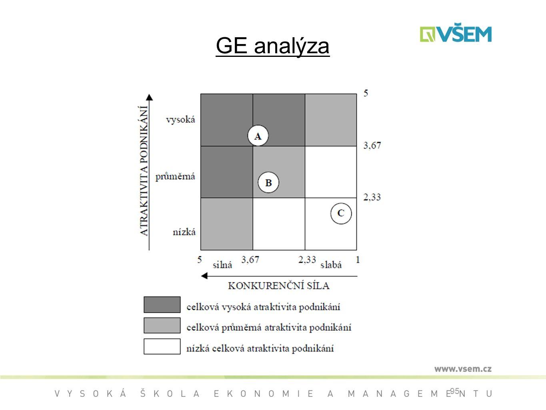 GE analýza 95