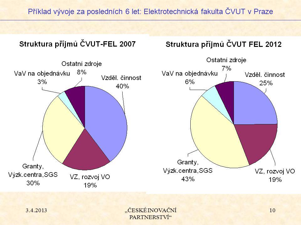 """3.4.2013""""ČESKÉ INOVAČNÍ PARTNERSTVÍ 10 Příklad vývoje za posledních 6 let: Elektrotechnická fakulta ČVUT v Praze"""