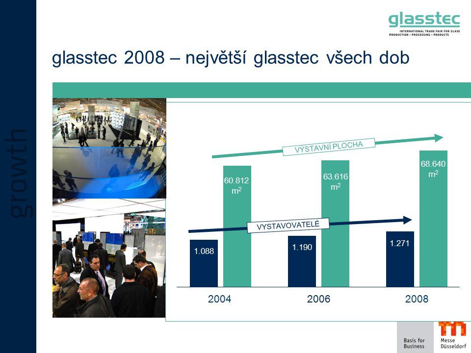 glasstec 2008 – největší glasstec všech dob 200420062008 1.088 1.190 1.271 60.812 m 2 63.616 m 2 68.640 m 2 VYSTAVOVATELÉ VÝSTAVNÍ PLOCHA