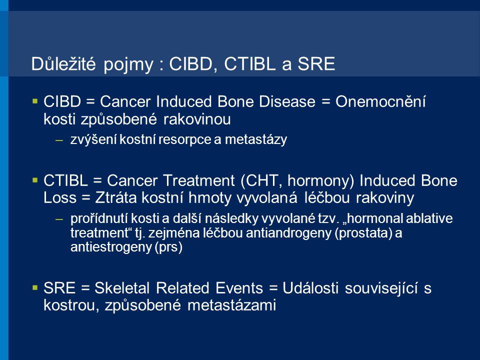 Důležité pojmy : CIBD, CTIBL a SRE  CIBD = Cancer Induced Bone Disease = Onemocnění kosti způsobené rakovinou –zvýšení kostní resorpce a metastázy 