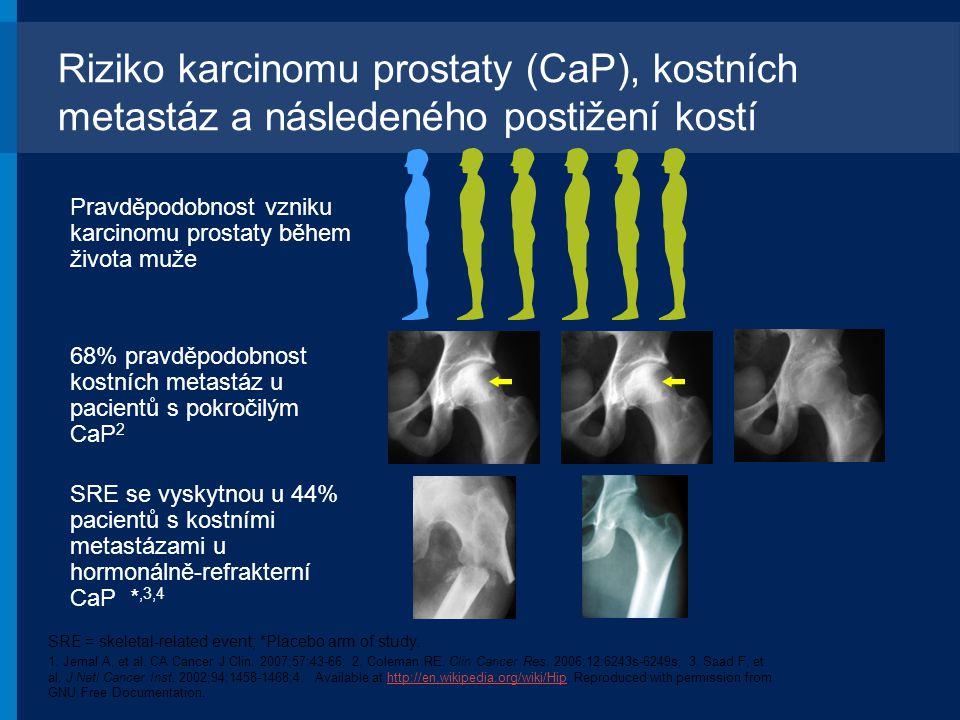 Riziko karcinomu prostaty (CaP), kostních metastáz a následeného postižení kostí 68% pravděpodobnost kostních metastáz u pacientů s pokročilým CaP 2 P