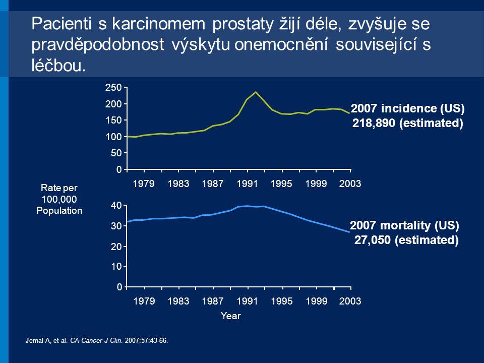 Pacienti s karcinomem prostaty žijí déle, zvyšuje se pravděpodobnost výskytu onemocnění související s léčbou. 2007 incidence (US) 218,890 (estimated)