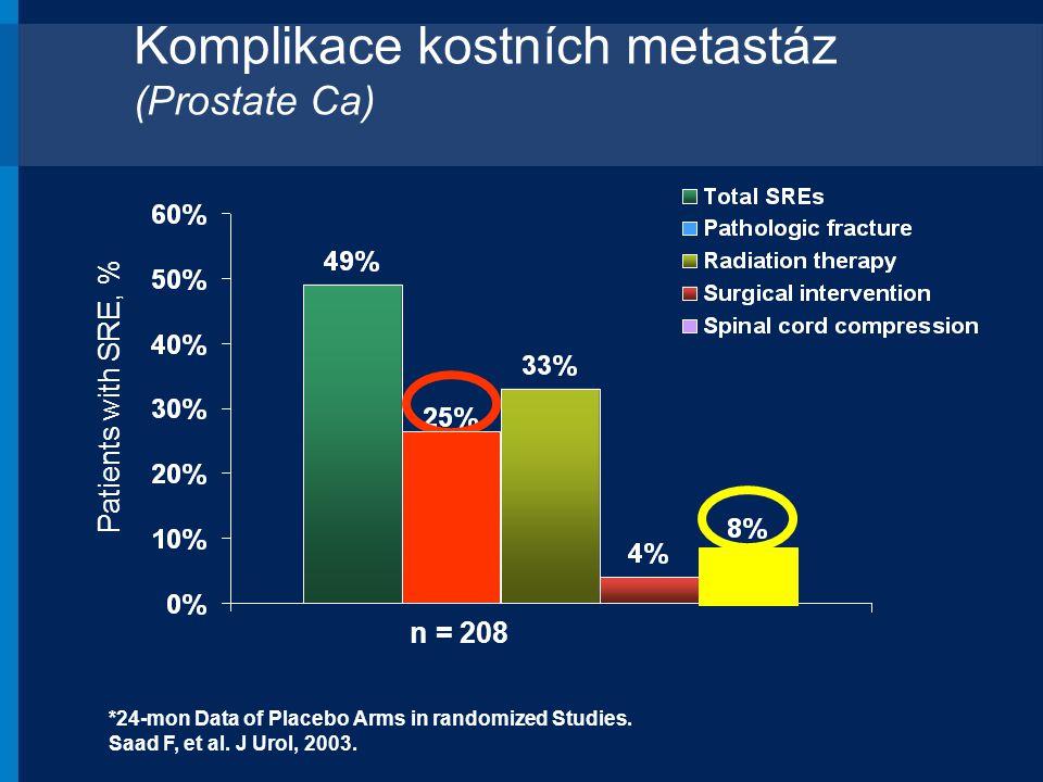n = 208 Patients with SRE, % *24-mon Data of Placebo Arms in randomized Studies. Saad F, et al. J Urol, 2003. Komplikace kostních metastáz (Prostate C