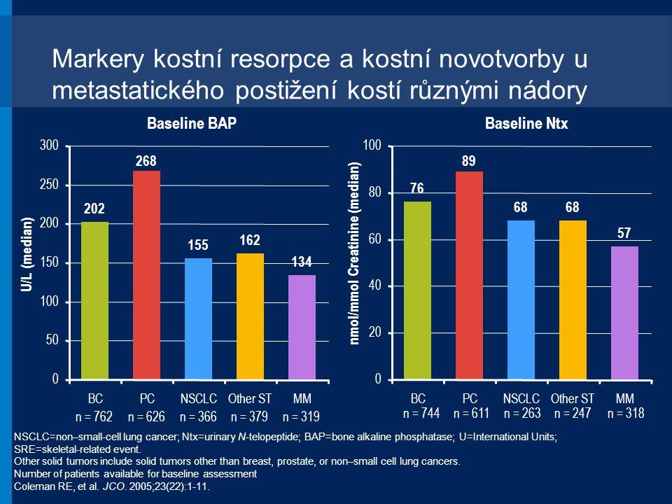 Markery kostní resorpce a kostní novotvorby u metastatického postižení kostí různými nádory NSCLC=non–small-cell lung cancer; Ntx=urinary N-telopeptid