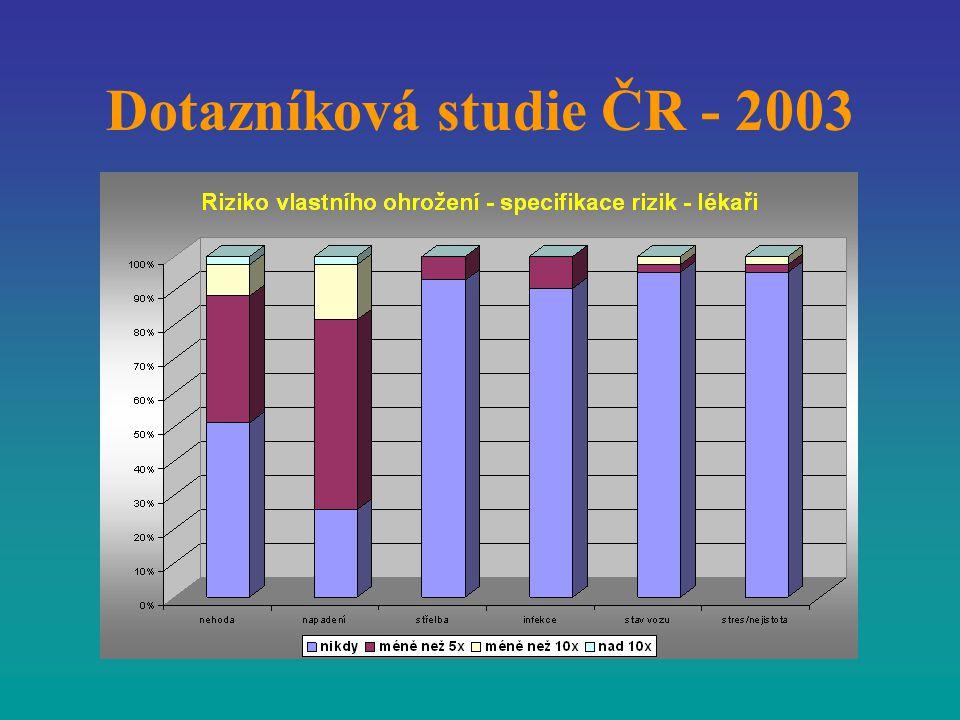 Dotazníková studie ČR - 2003