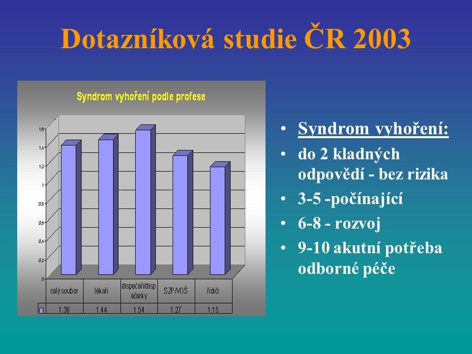Dotazníková studie ČR 2003 Syndrom vyhoření: do 2 kladných odpovědí - bez rizika 3-5 -počínající 6-8 - rozvoj 9-10 akutní potřeba odborné péče