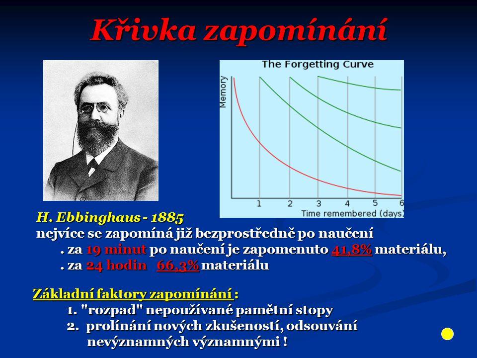 Křivka zapomínání H. Ebbinghaus - 1885 H. Ebbinghaus - 1885 nejvíce se zapomíná již bezprostředně po naučení nejvíce se zapomíná již bezprostředně po
