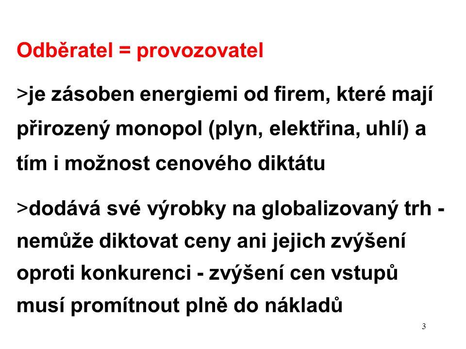 3 Odběratel = provozovatel >je zásoben energiemi od firem, které mají přirozený monopol (plyn, elektřina, uhlí) a tím i možnost cenového diktátu >dodává své výrobky na globalizovaný trh - nemůže diktovat ceny ani jejich zvýšení oproti konkurenci - zvýšení cen vstupů musí promítnout plně do nákladů